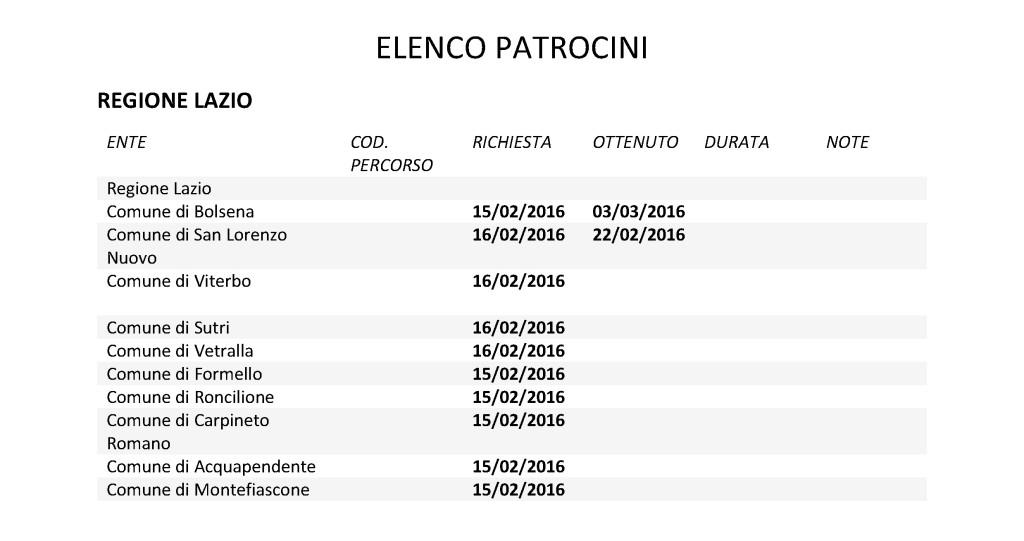 ELENCO PATROCINI TRACCIAITALIA-LAZIO
